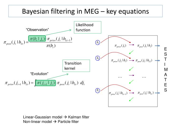 Bayesian filtering in MEG – key equations