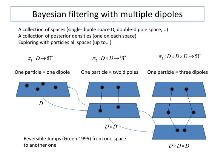 Bayesian filtering with multiple dipoles