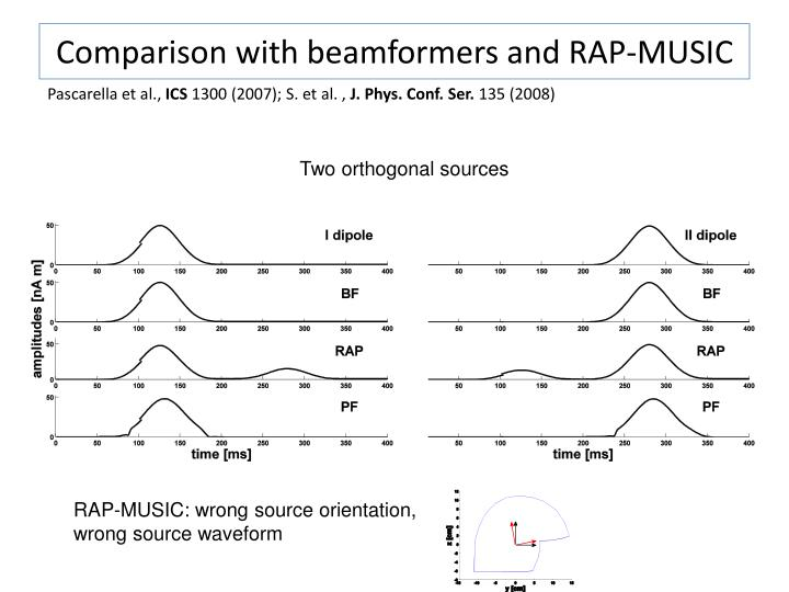 Comparison with beamformers and RAP-MUSIC