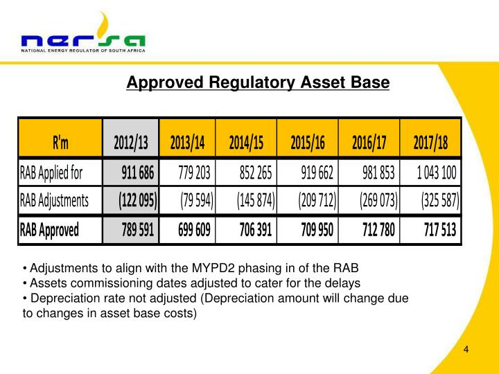 Approved Regulatory Asset Base