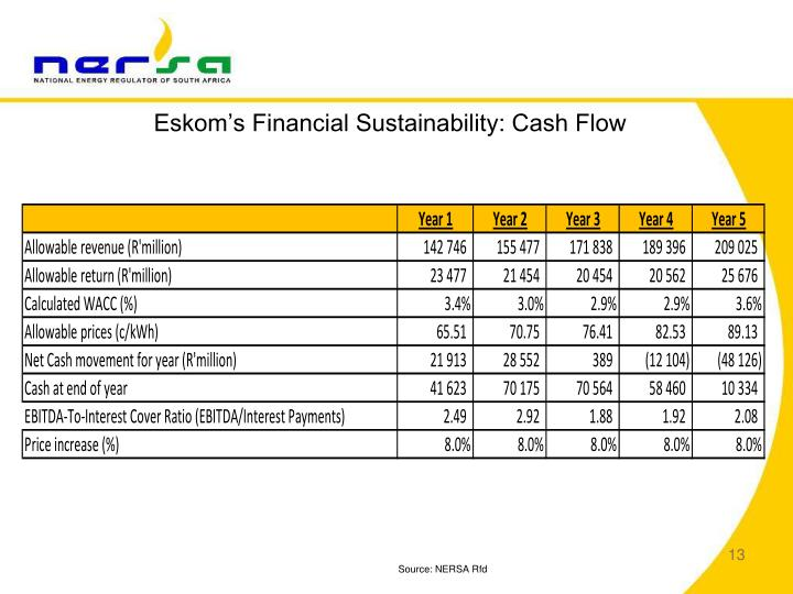 Eskom's Financial Sustainability: Cash Flow