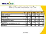 eskom s financial sustainability cash flow