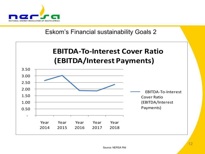 Eskom's Financial sustainability Goals 2