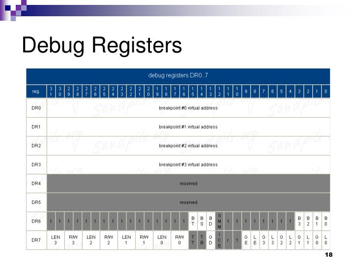 Debug Registers