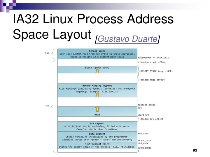 IA32 Linux Process Address Space Layout