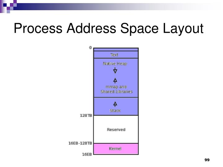 Process Address Space Layout