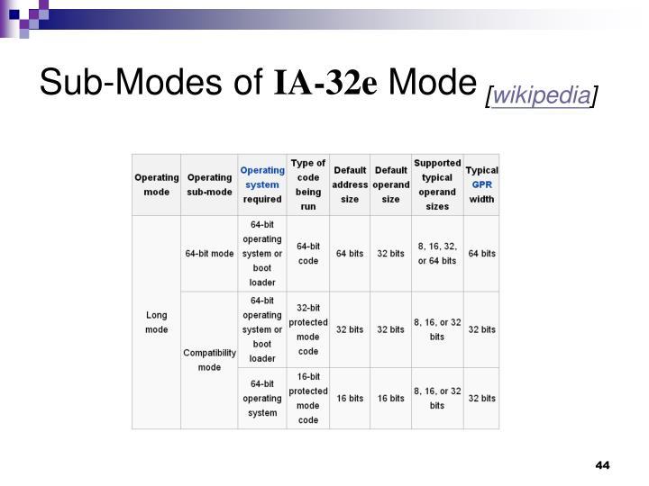Sub-Modes of