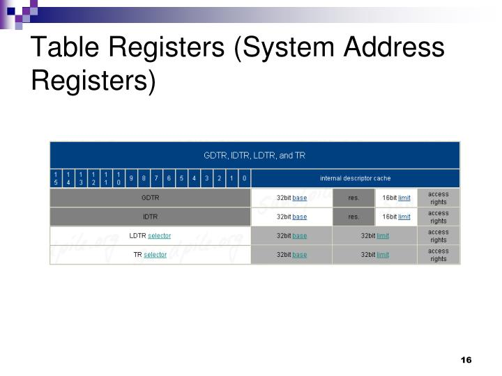 Table Registers (System Address Registers)