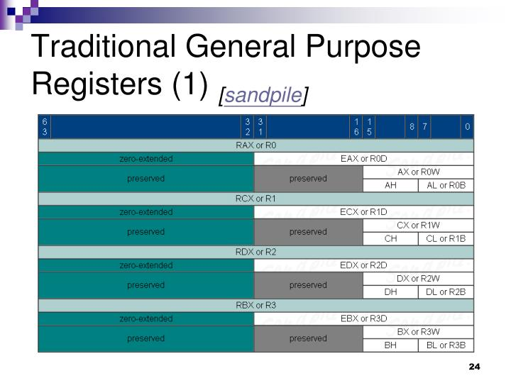 Traditional General Purpose Registers (1)