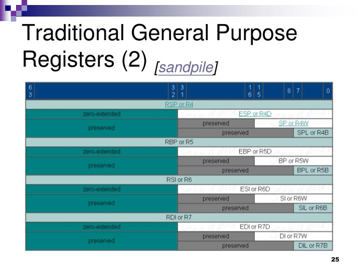 Traditional General Purpose Registers (2)