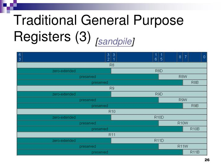Traditional General Purpose Registers (3)