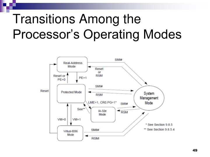 Transitions Among the Processor's Operating Modes