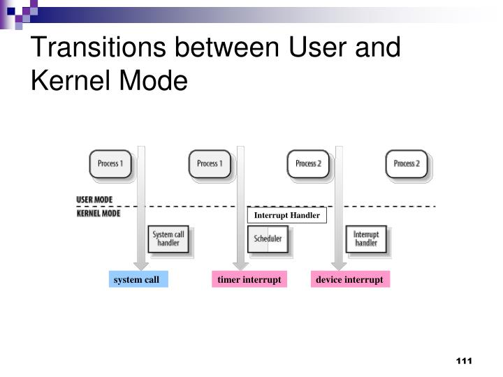 Transitions between User and Kernel Mode