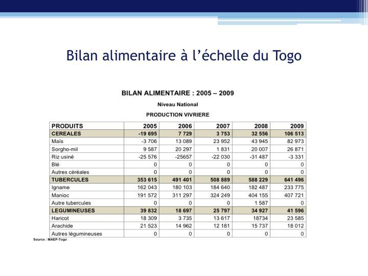 Bilan alimentaire à l'échelle du Togo