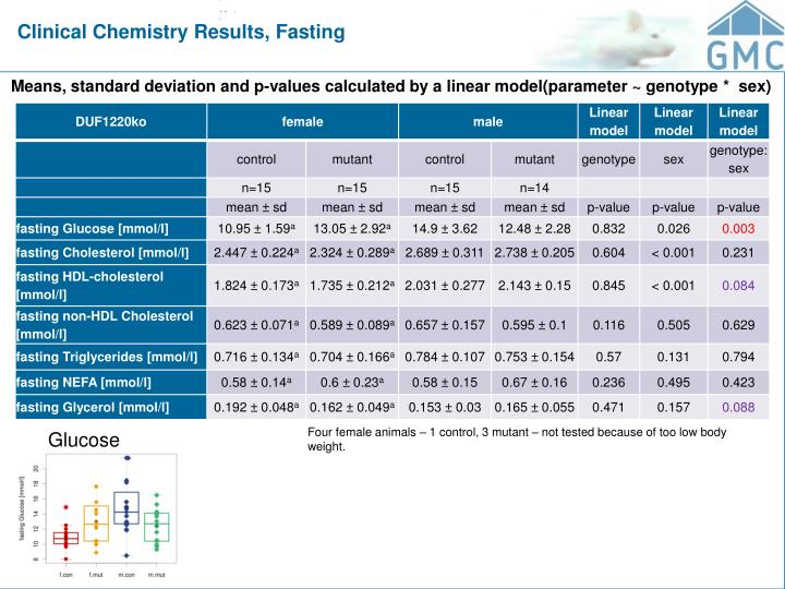 Clinical Chemistry Results, Fasting