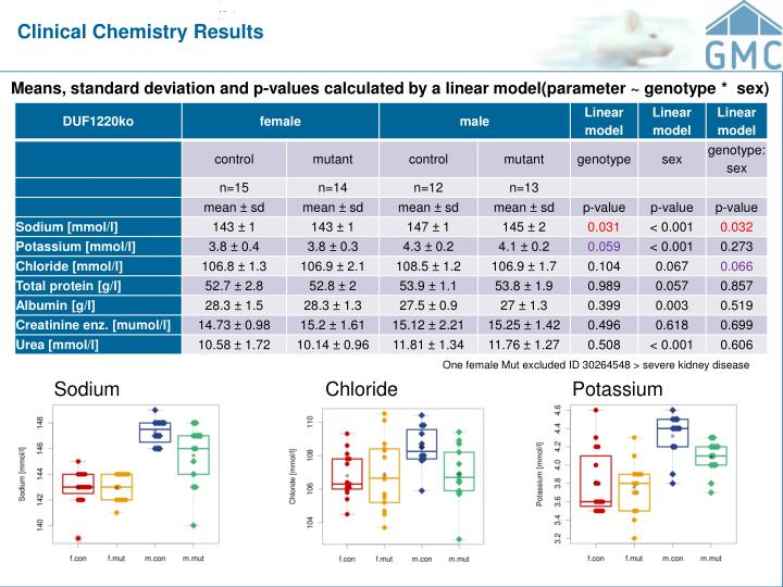 Clinical Chemistry Results