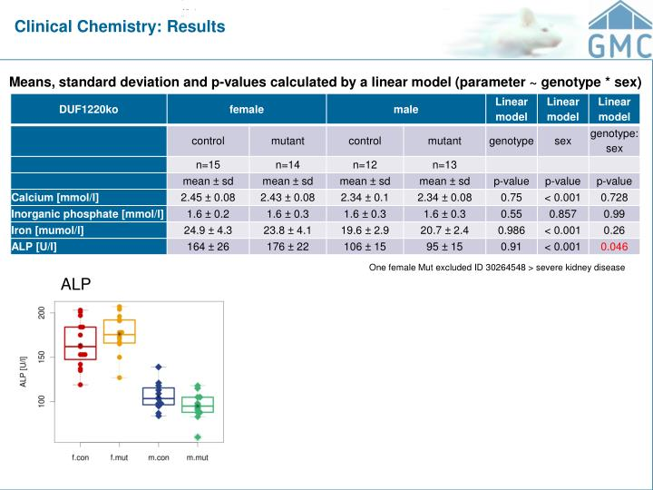 Clinical Chemistry: Results