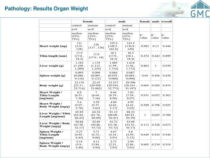 Pathology: Results Organ