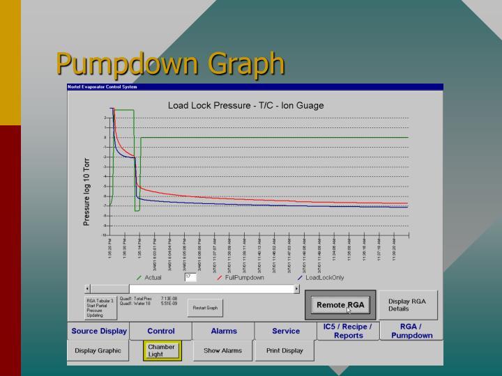 Pumpdown Graph