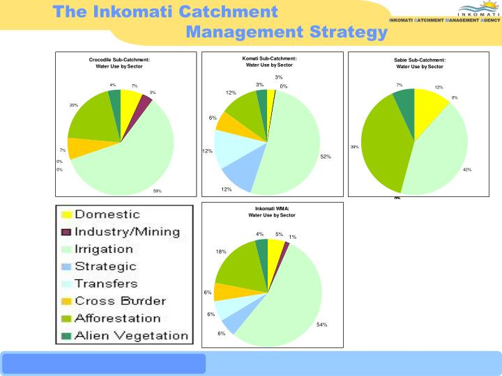 The Inkomati Catchment