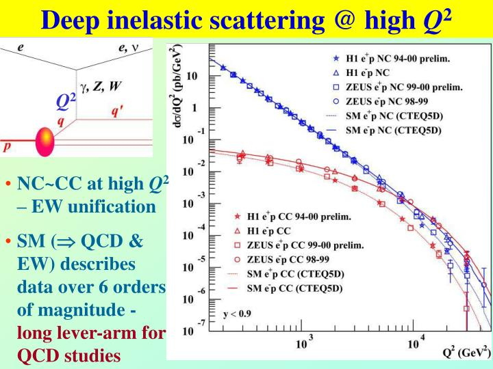 Deep inelastic scattering @ high