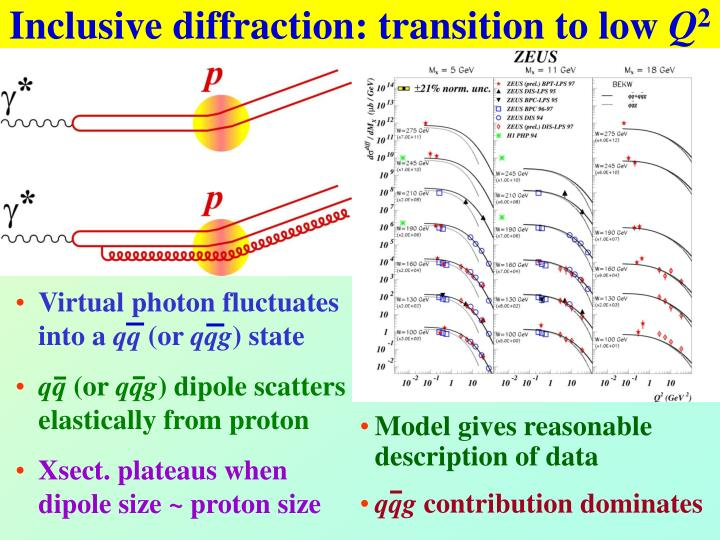 Inclusive diffraction: transition to low