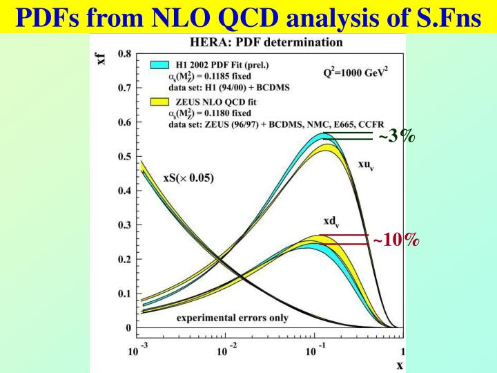 PDFs from NLO QCD analysis of S.Fns