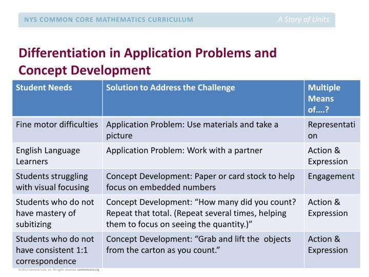 Differentiation in Application Problems and