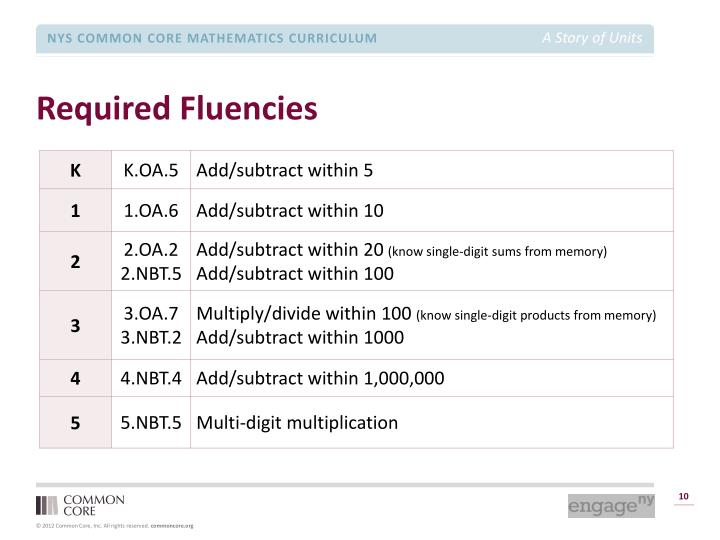 Required Fluencies