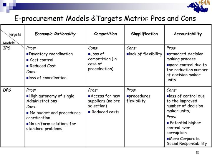 E-procurement Models &Targets Matrix: Pros and Cons