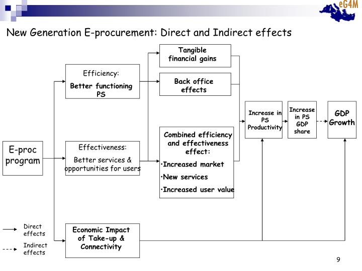 New Generation E-procurement: Direct and Indirect effects