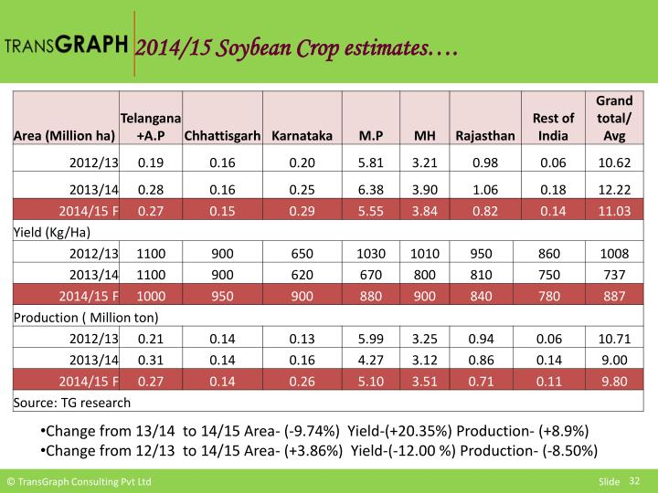 2014/15 Soybean Crop estimates….