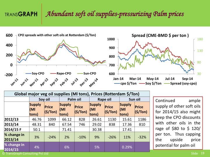 Abundant soft oil supplies-pressurizing Palm prices