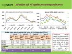 abundant soft oil supplies pressurizing palm prices