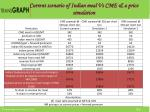 current scenario of indian meal vs cme a price simulation