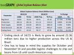 global soybean balance sheet