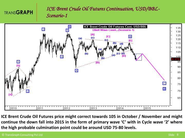 ICE Brent Crude Oil Futures Continuation, USD/BBL-Scenario-1