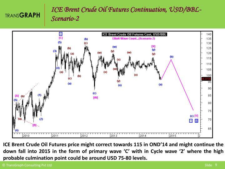 ICE Brent Crude Oil Futures Continuation, USD/BBL-Scenario-2