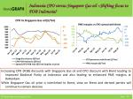 indonesia cpo versus singapore gas oil shifting focus to fob indonesia