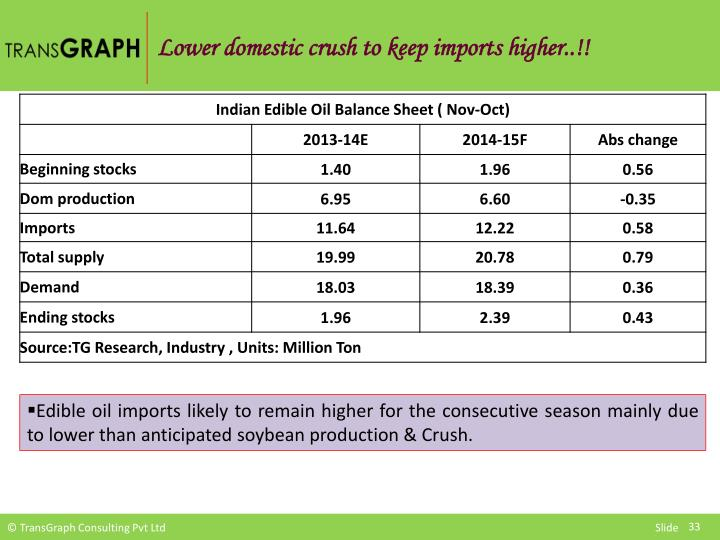 Lower domestic crush to keep imports higher..!!