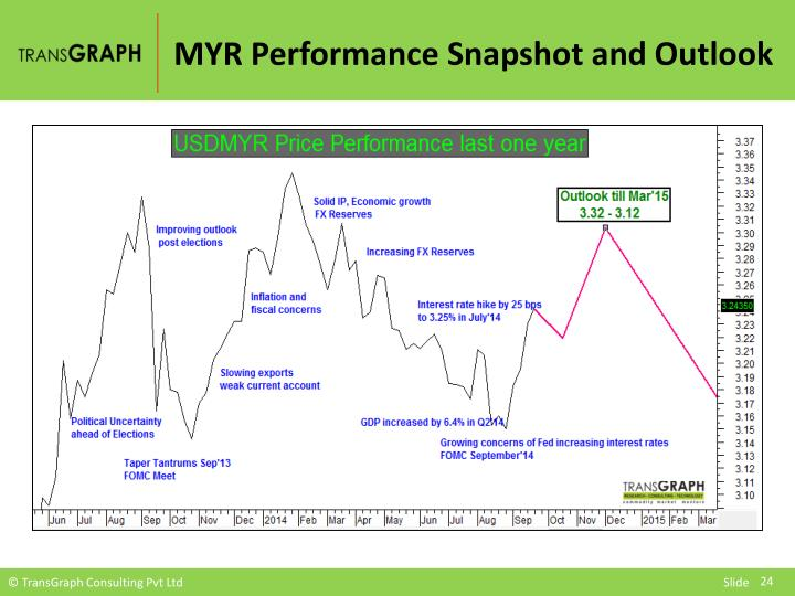 MYR Performance Snapshot and Outlook