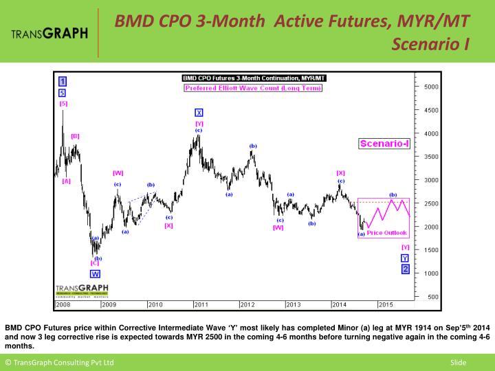 BMD CPO 3-Month  Active Futures, MYR/MT  Scenario I