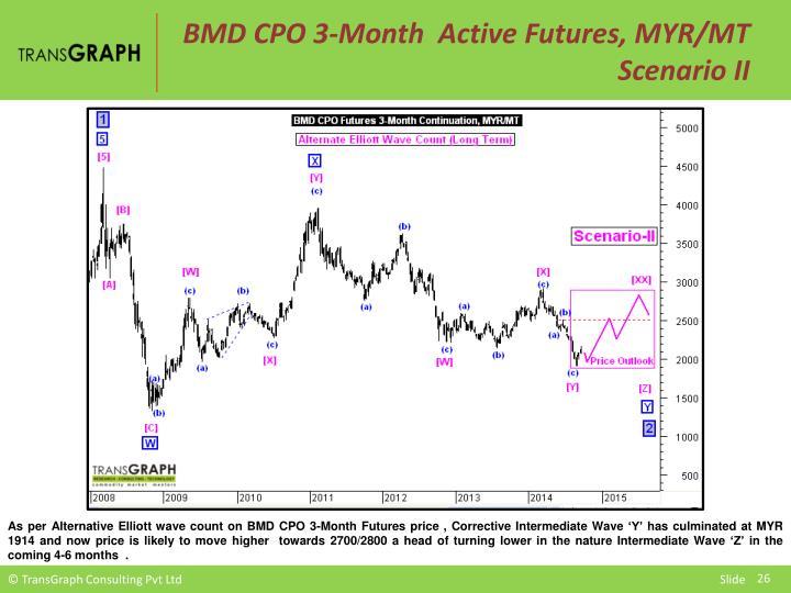 BMD CPO 3-Month  Active Futures, MYR/MT  Scenario II