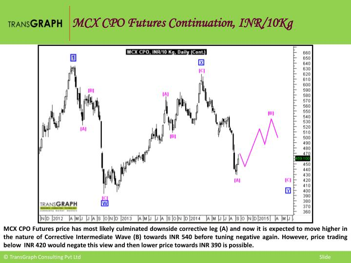 MCX CPO Futures Continuation, INR/10Kg