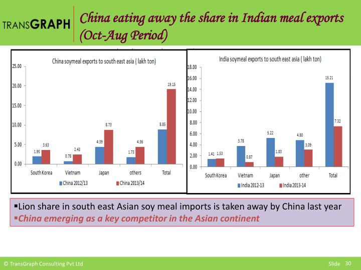 China eating away the share in Indian meal exports