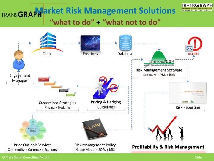 Market Risk Management Solutions