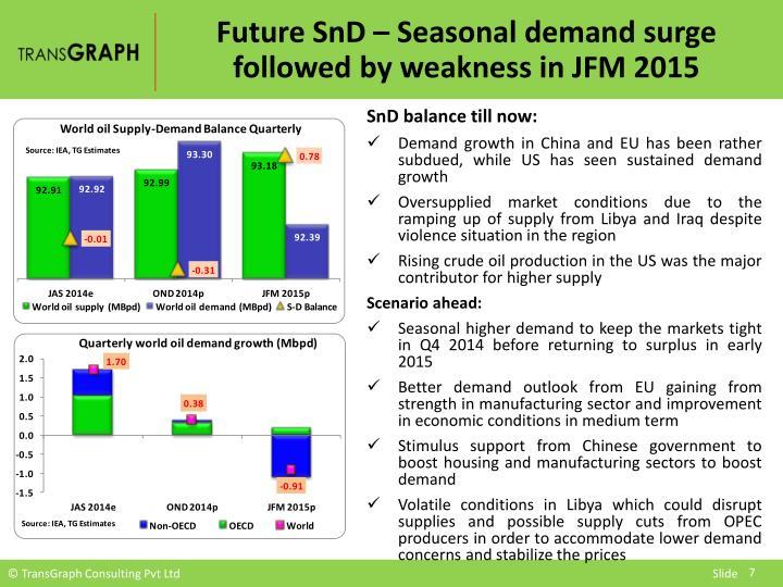 Future SnD – Seasonal demand surge followed by weakness