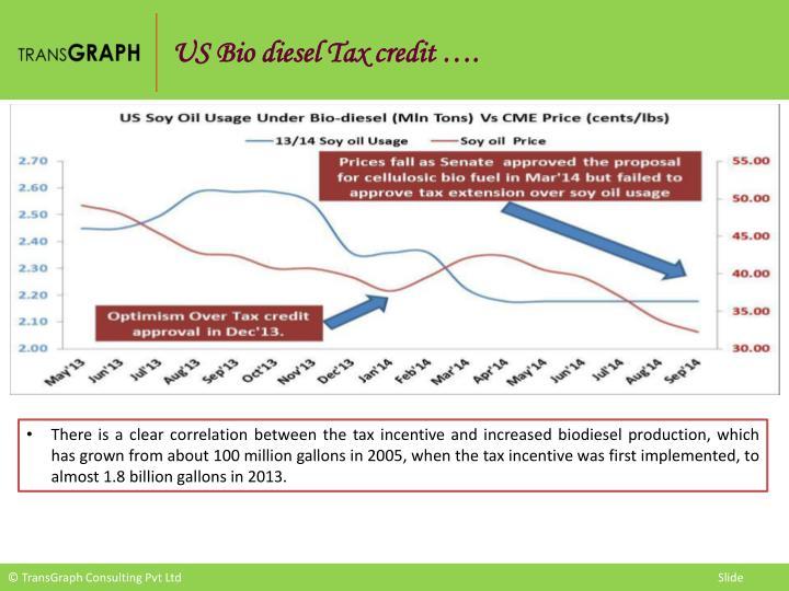 US Bio diesel Tax credit ….