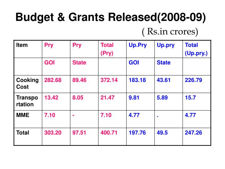 Budget & Grants Released(2008-09)