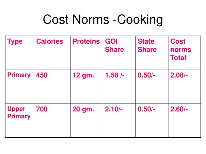 Cost Norms -Cooking
